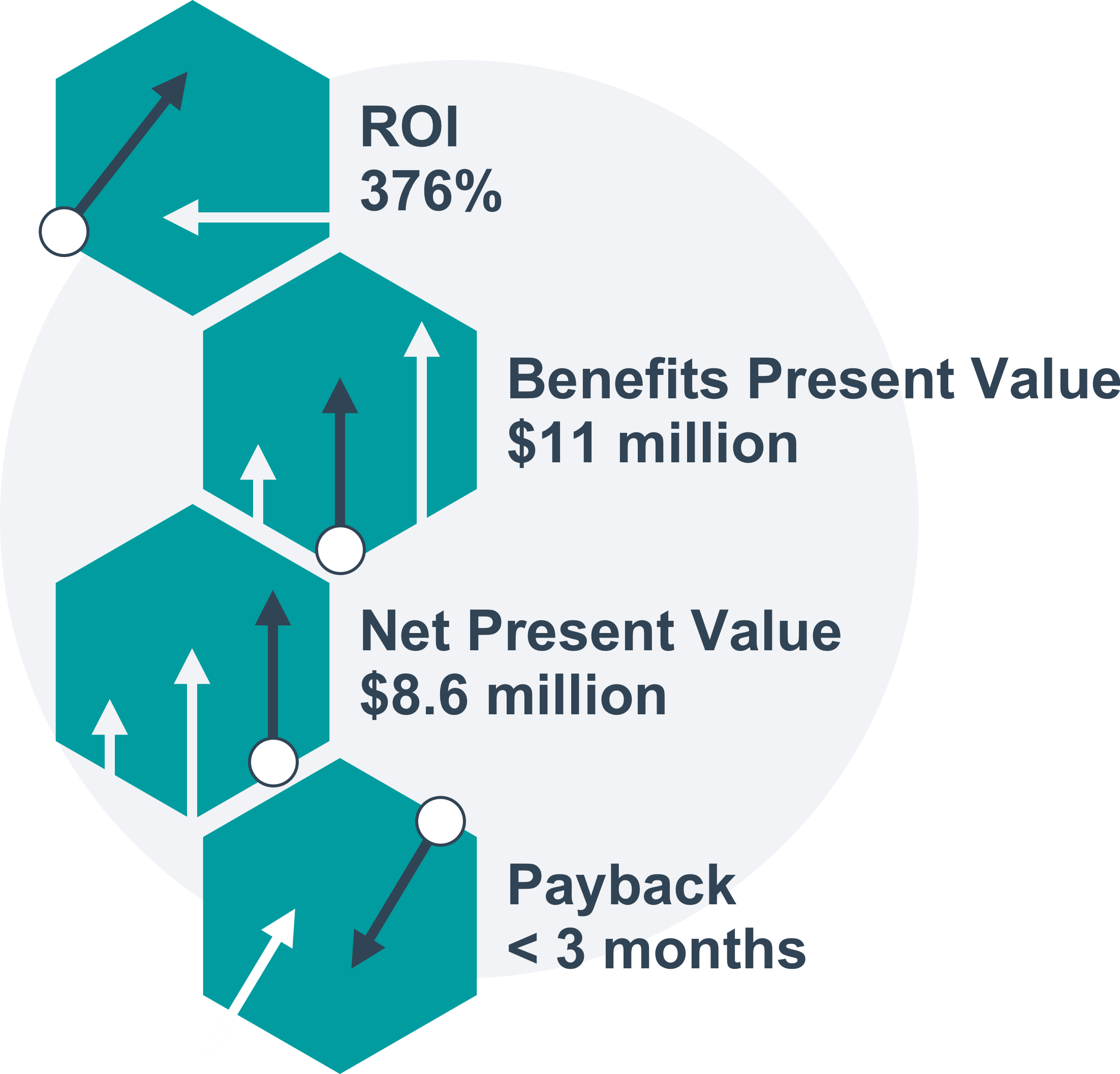 Forrester Total Economic Impact Quantum Metric